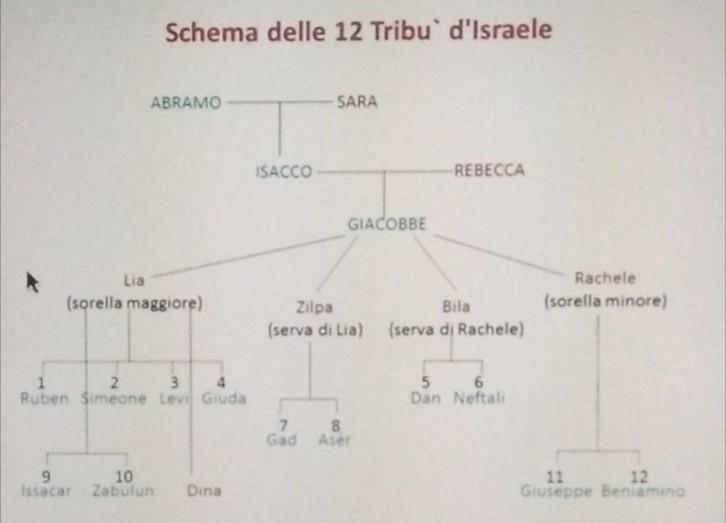 Le Dodici Tribù D Israele I 12 Figli Di Giacobbe